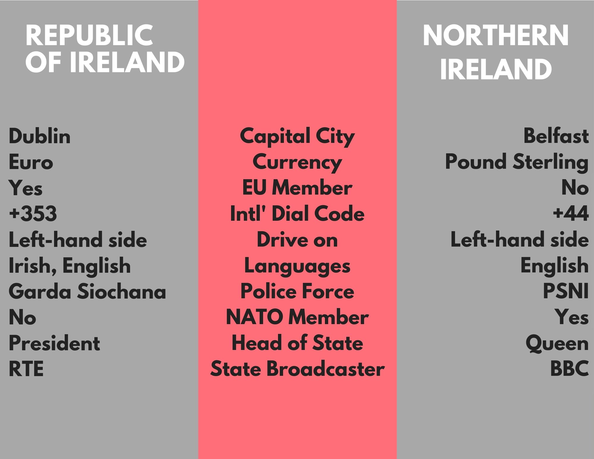 Difference between Republic of Ireland and Northern Ireland