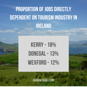 Percentage of jobs directly dependent on tourism sector Ireland