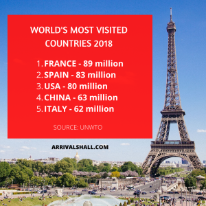 World's Most Visited Countries